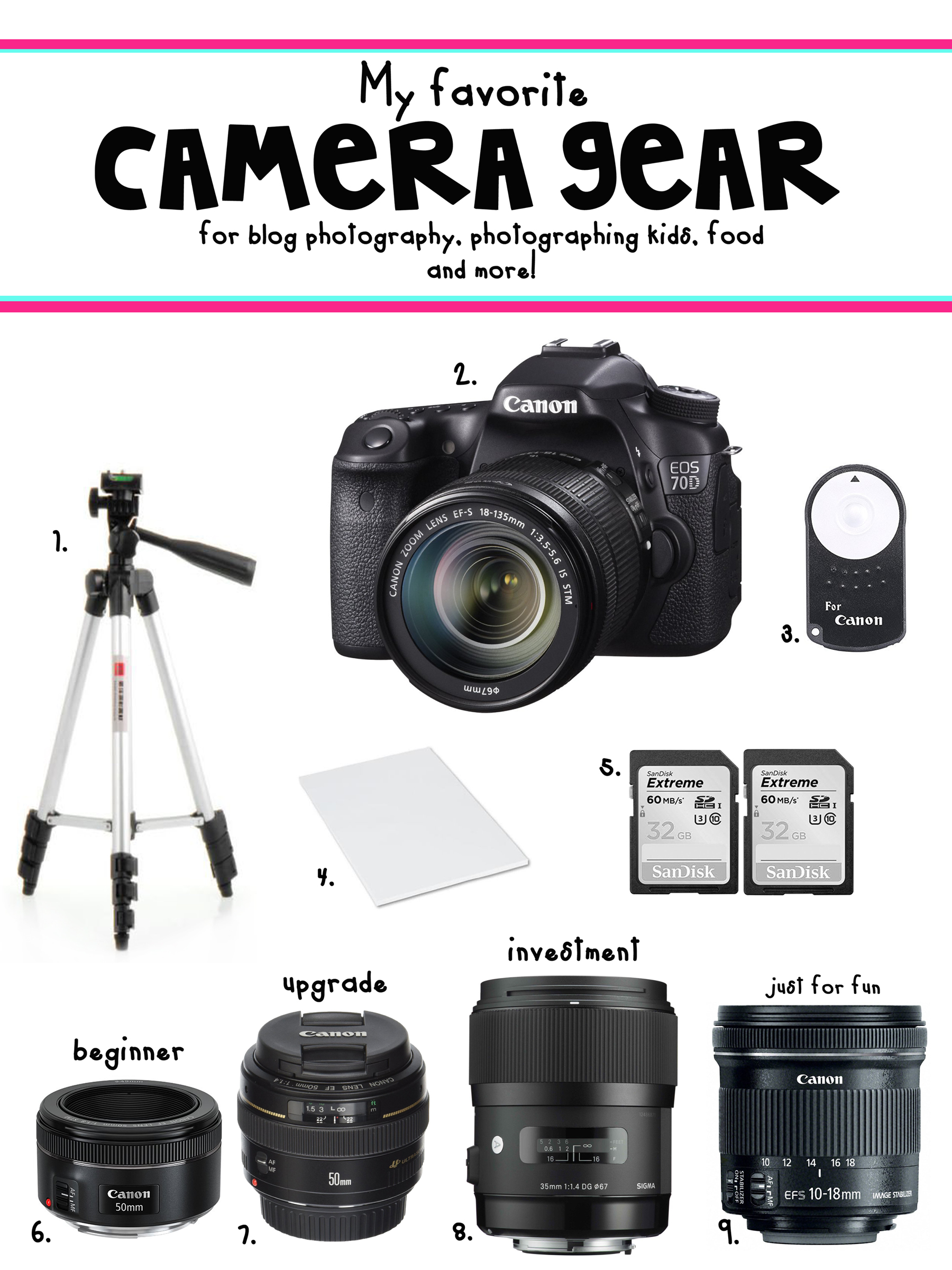Camera Graphic FAQ best camera gear